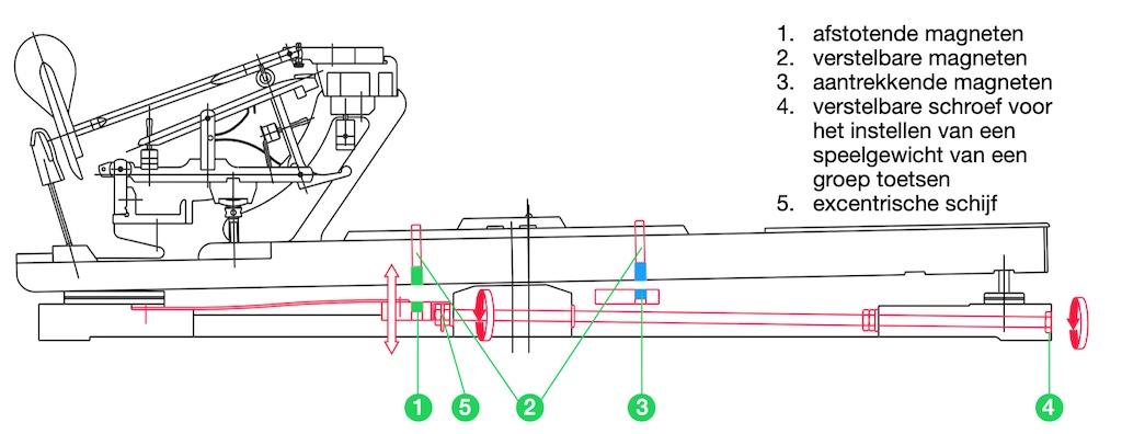 Magnetic Balance System Magneetsystemen